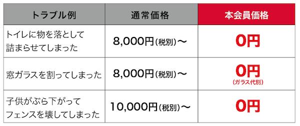 図:料金例